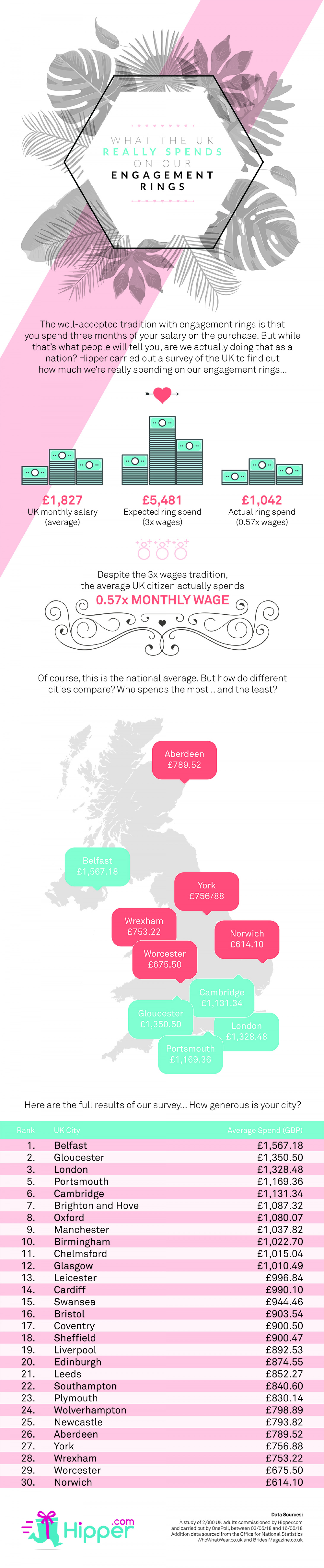 What Does The UK Really Spend On An Engagement Ring?  Infographic