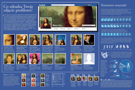 What does your Facebook profile photo say about you Infographic