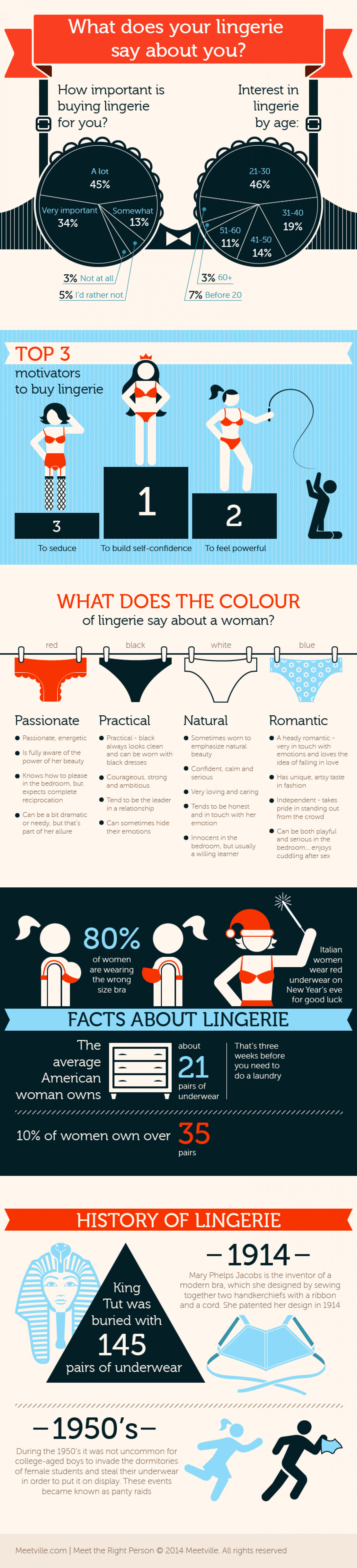 What does your lingerie say about you? Infographic