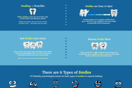 What Does Your Smile Say About You? Infographic
