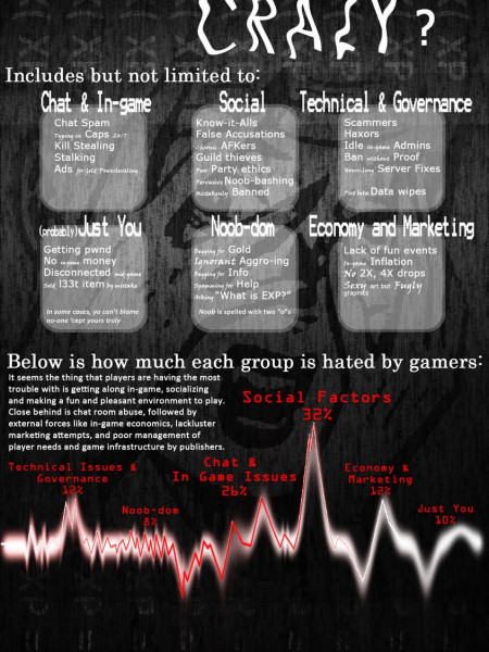 What Drives MMO Players? Infographic
