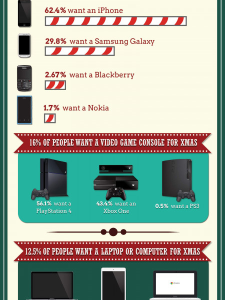 What Electronics Do People Really Want for Christmas? Infographic