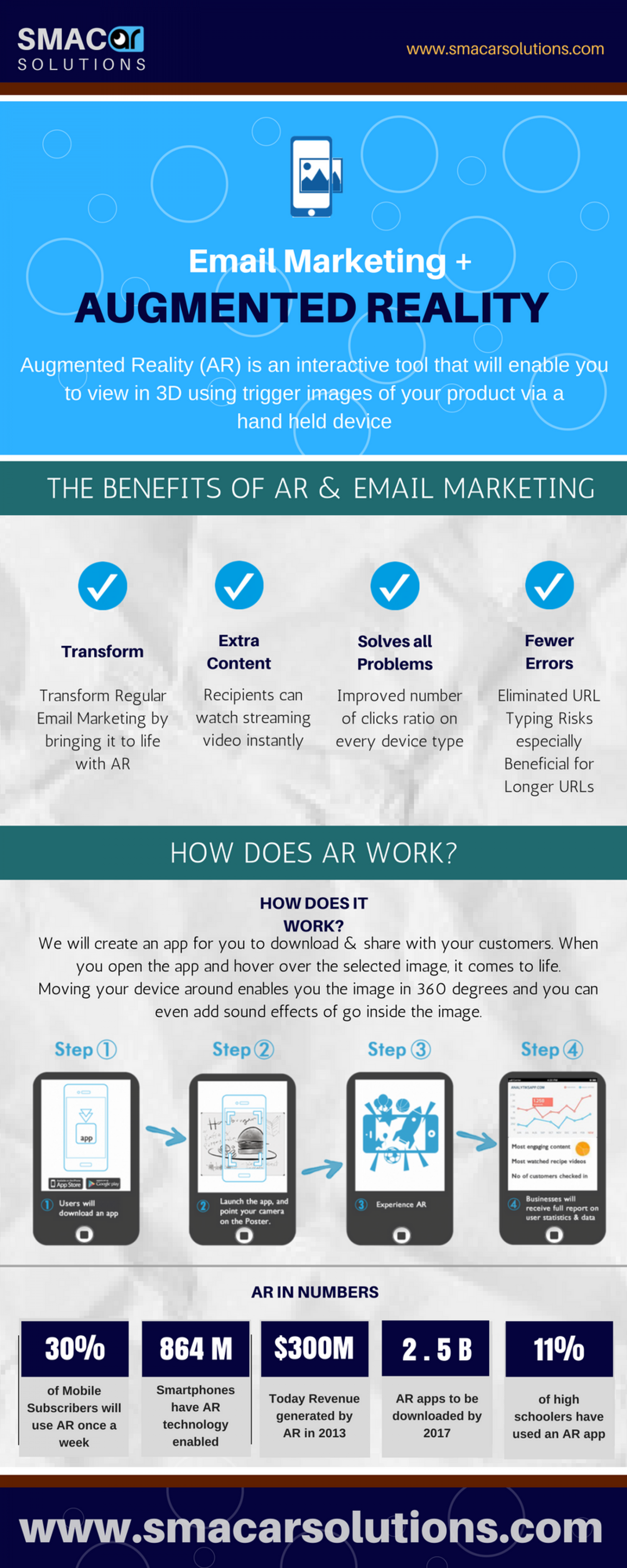What Email Marketers Need to Understand About Augmented Reality Infographic