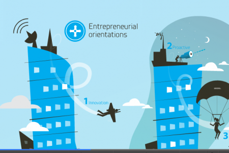 What entrepreneurial orientation are you? Infographic