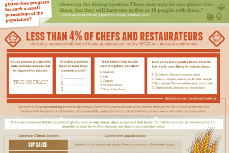 What Every Restaurant Should Know About Going Gluten-Free Infographic