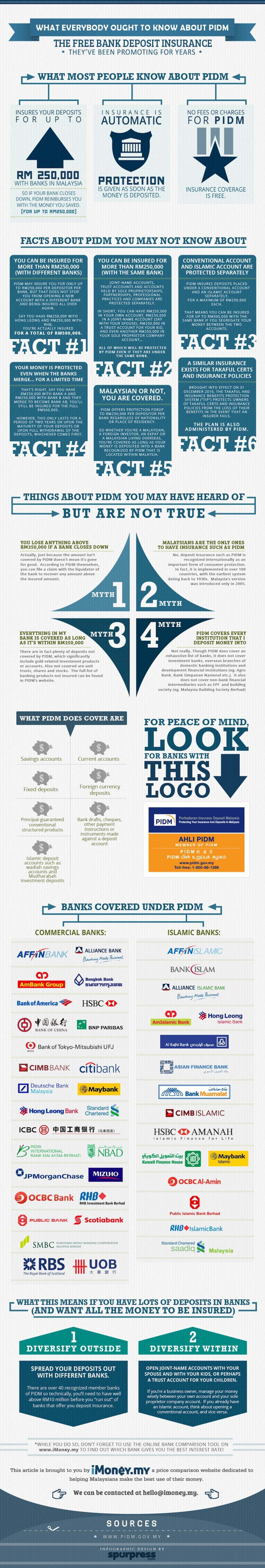 What everybody ought to know about free bank deposit insurance Infographic