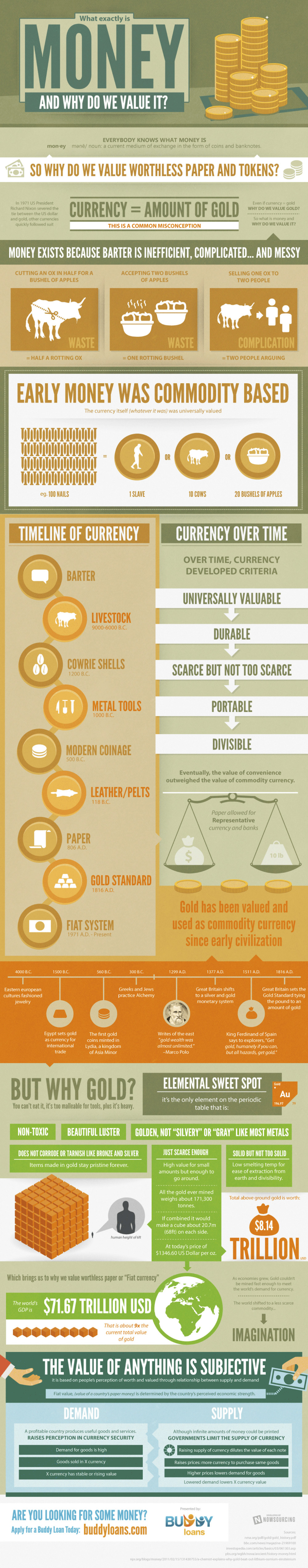 What Exactly is Money and Why Do We Value It? Infographic