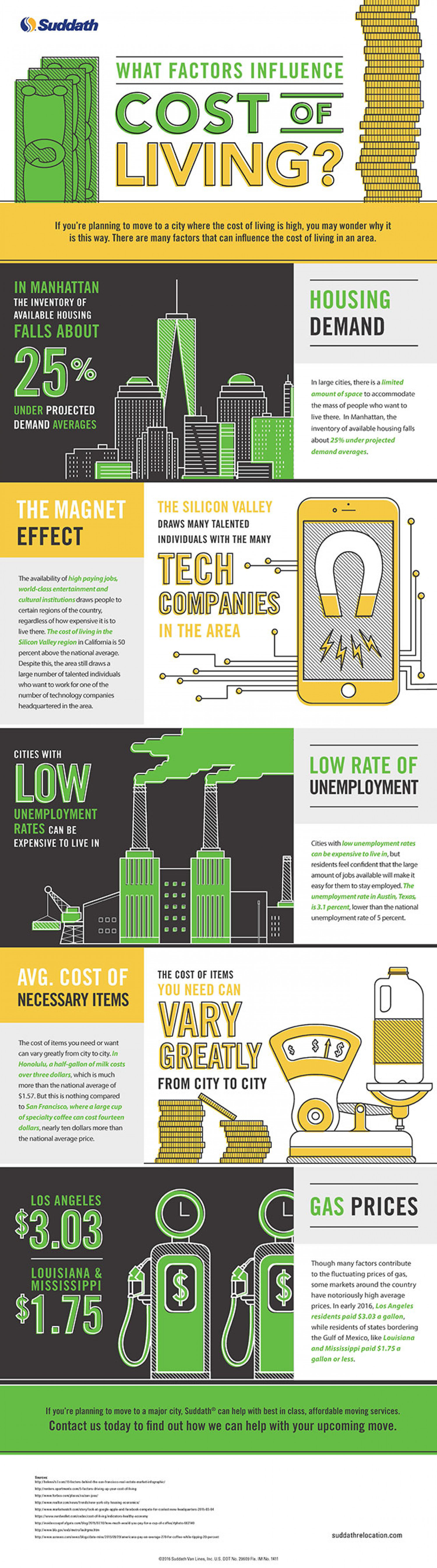 What factors influence cost of living? Infographic