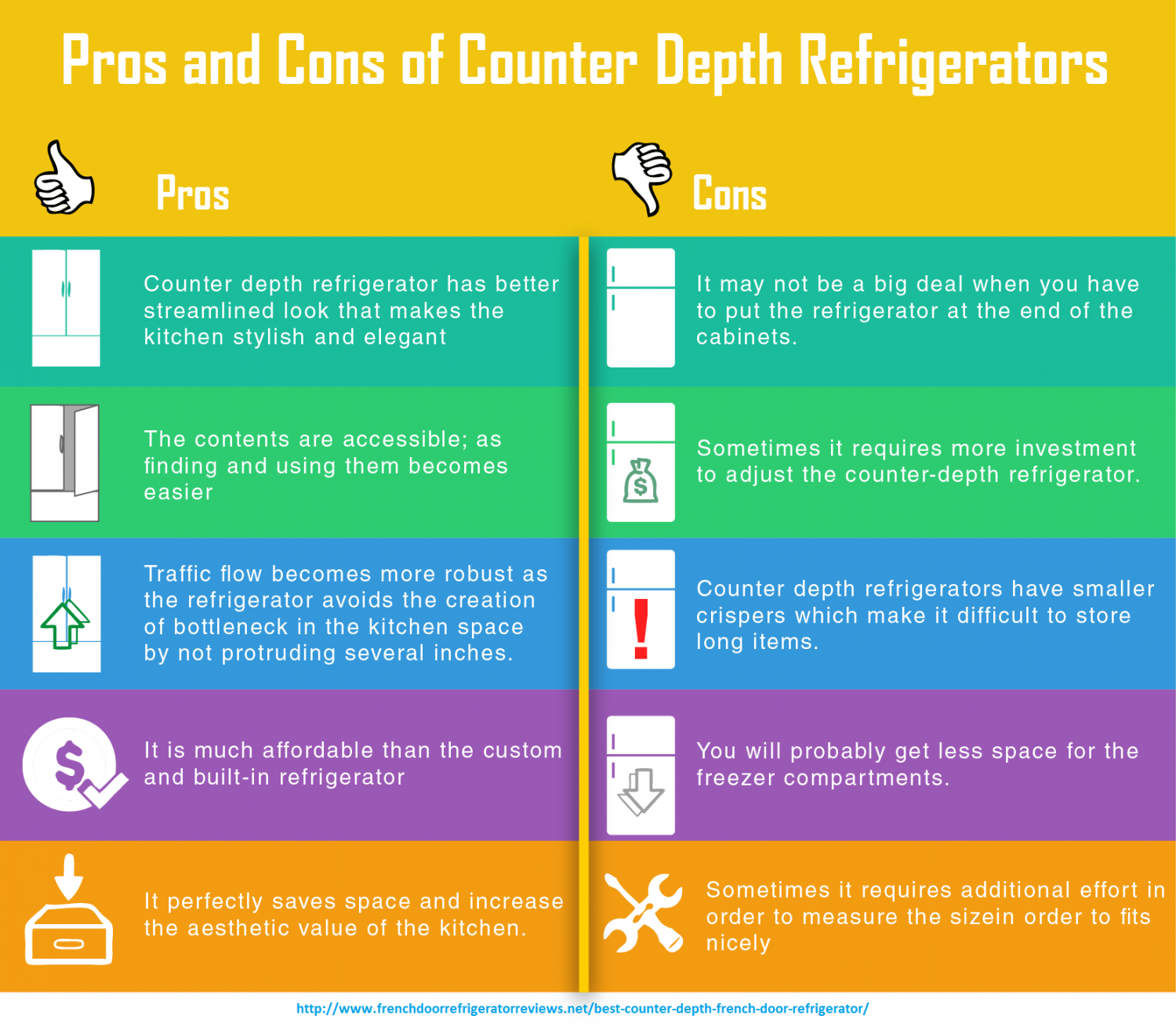 What features are essential in buying a counter depth refrigerator ...