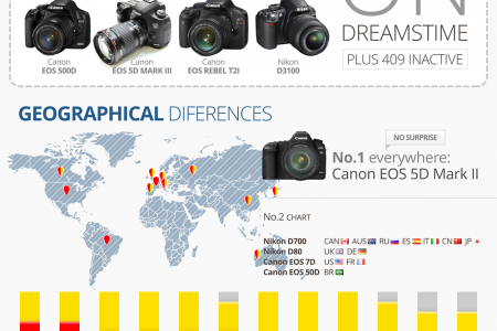 What Gear for Shooting Stock Photos Infographic