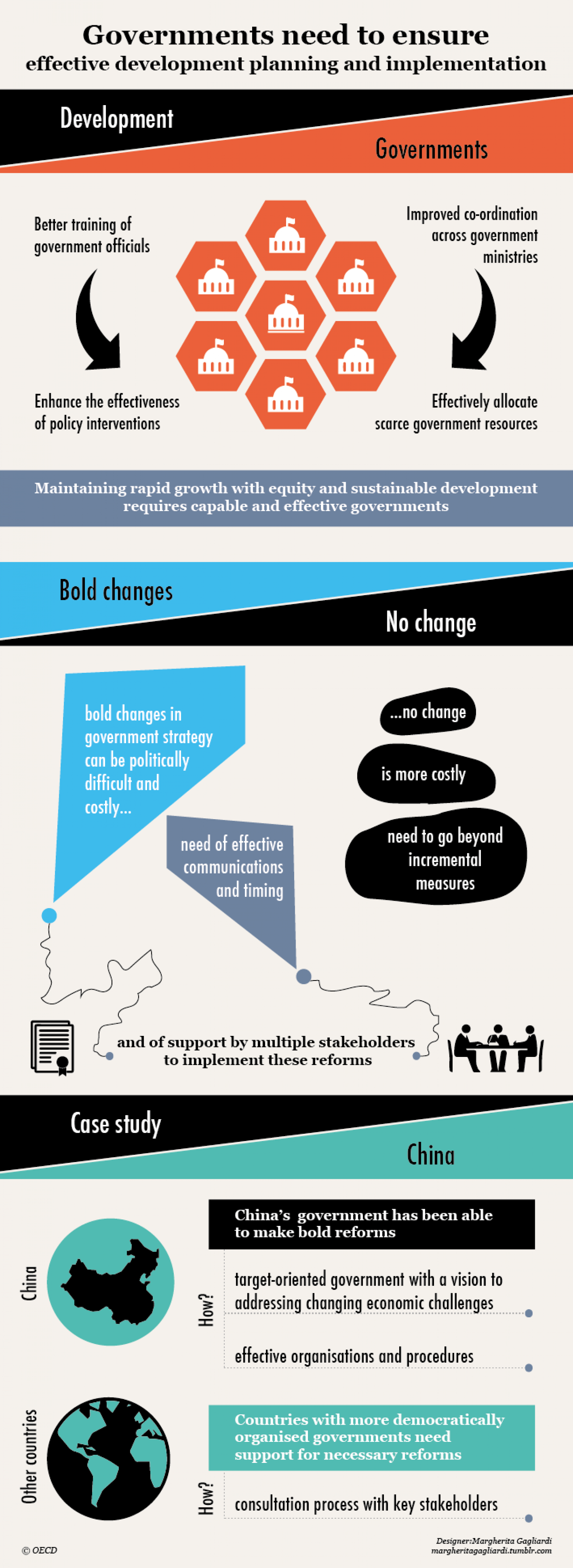 What Governments have done/can do to foster growth in middle-income countries..? China is a good example.  Infographic