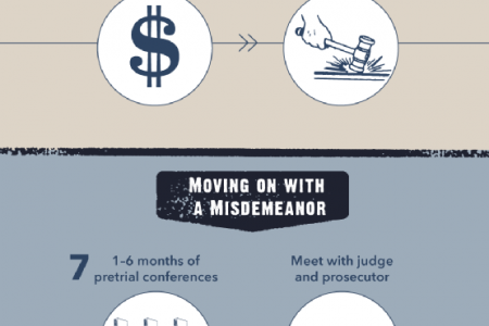 What Happens After an Arrest? Infographic