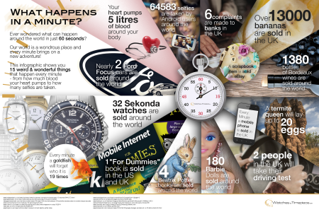 What Happens In A Minute Infographic