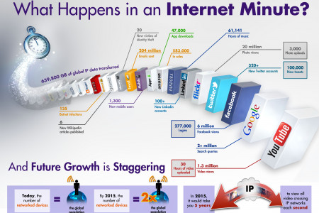 What Happens in an Internet Minute? Infographic