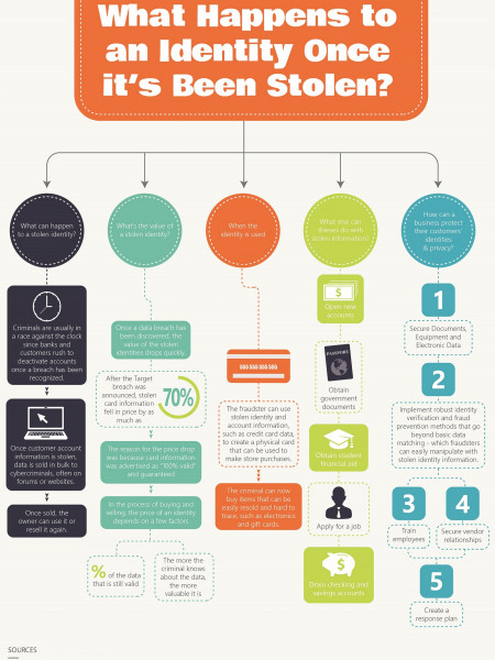 What Happens to an Identity Once it's Been Stolen? Infographic