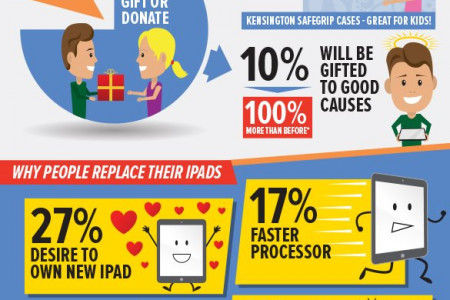 What happens to old iPads and why people replace theirs? - Infographic  Infographic