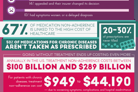 What Happens To Us When Business & Medicine Collide Infographic