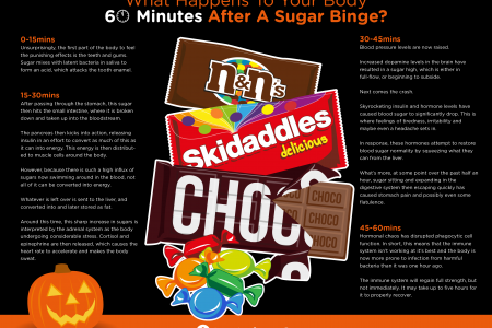 What Happens to Your Body 60 Minutes After a Sugar Binge (Candy Variant) Infographic
