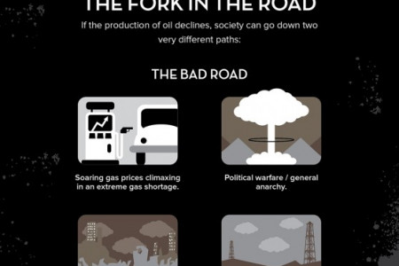 What Happens When Fossil Fuels Run Out? Infographic