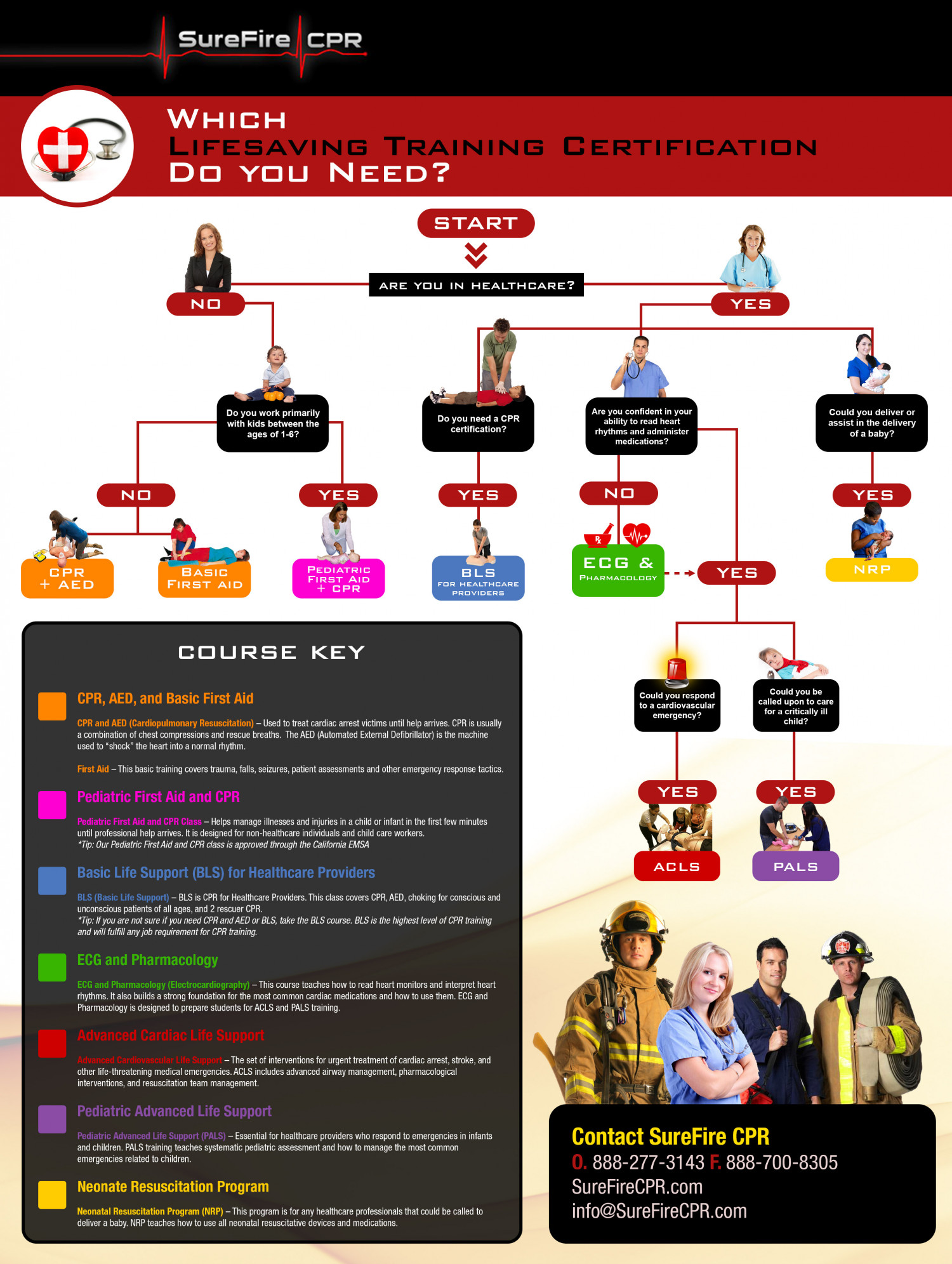 What Healthcare Certification Do you Need? Infographic