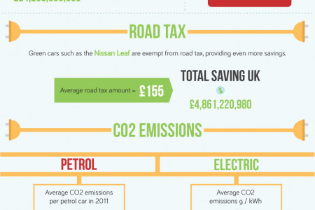 What If Every Car Was Electric? Infographic