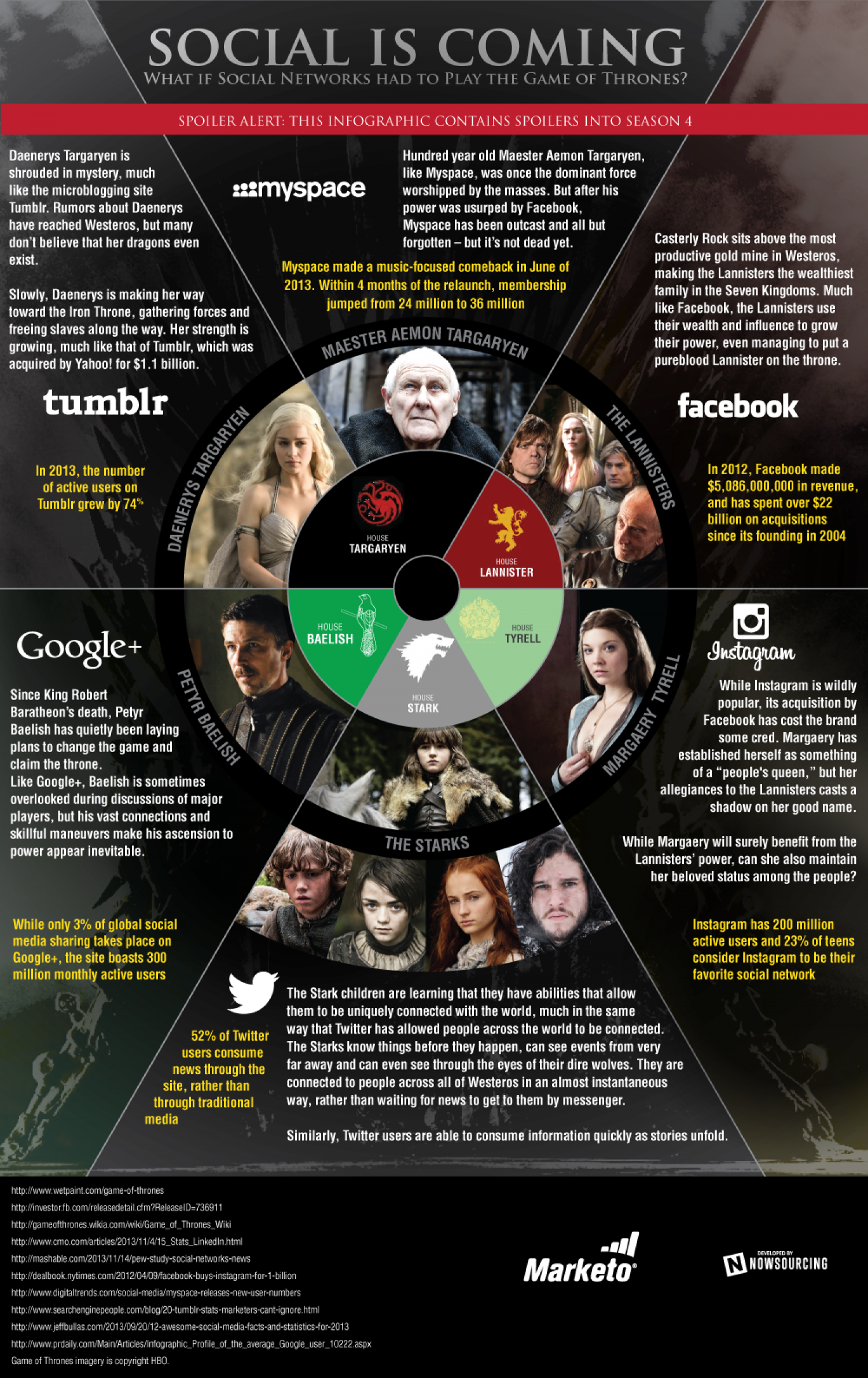 What if Social Networks had to Play the Game of Thrones? Infographic