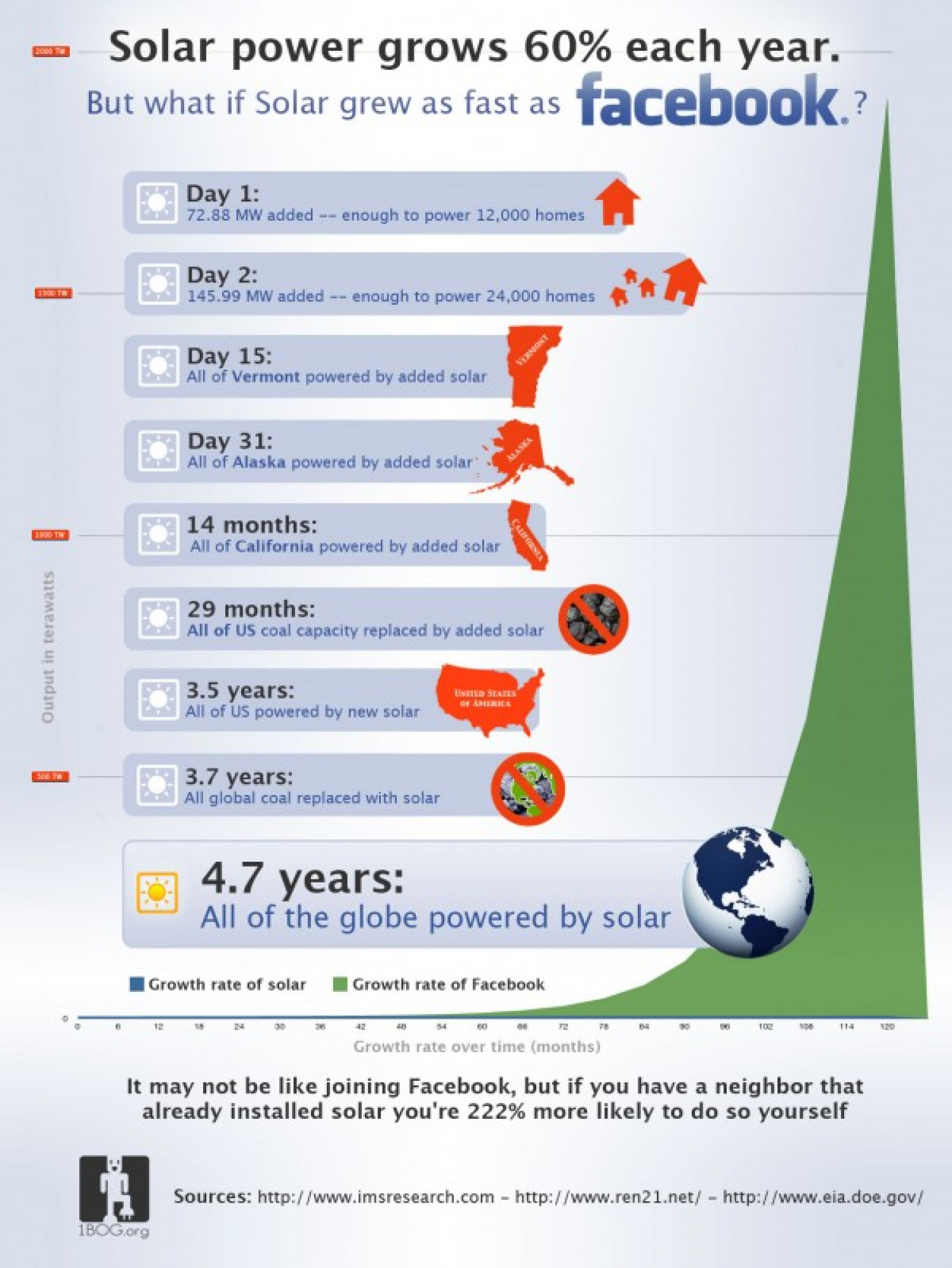 What if Solar Power Grew as Fast as Facebook? Infographic