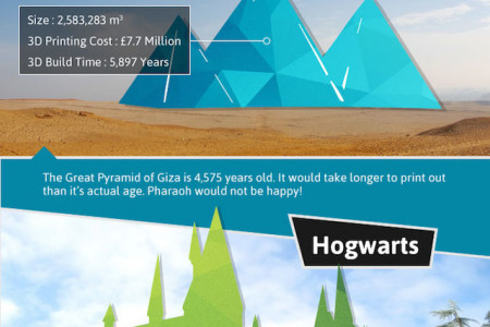 What If We 3D Printed It Life-size?  Infographic