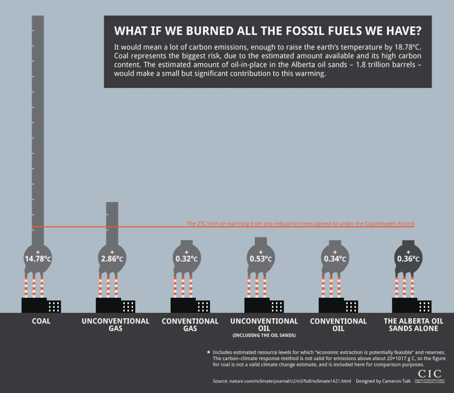 the immerse comparison on the fossil fuels in the united states The company is one of the largest theme park operators in the united states, is a major manufacturer of aluminum cans,  operating solely independent of fossil fuels.