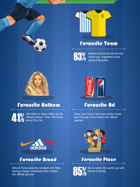 What Indians think about the World Cup? Infographic
