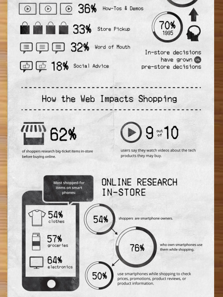 What Influences a Purchase Decision  Infographic