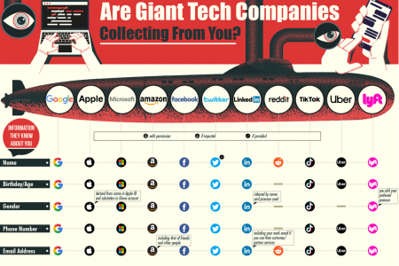 What Information Are Giant Tech Companies Collecting From You? Infographic