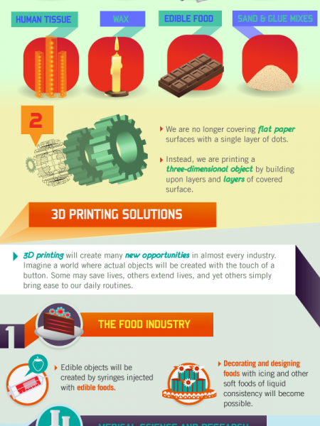 What is 3D Printing? Infographic