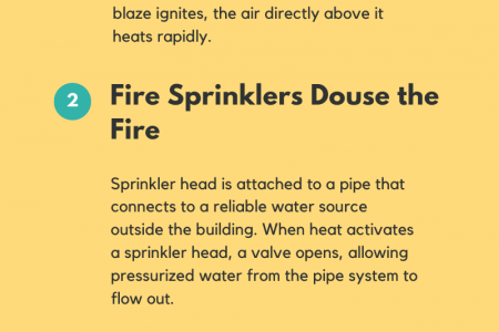 What is a Fire Sprinklers System and How its Work Infographic