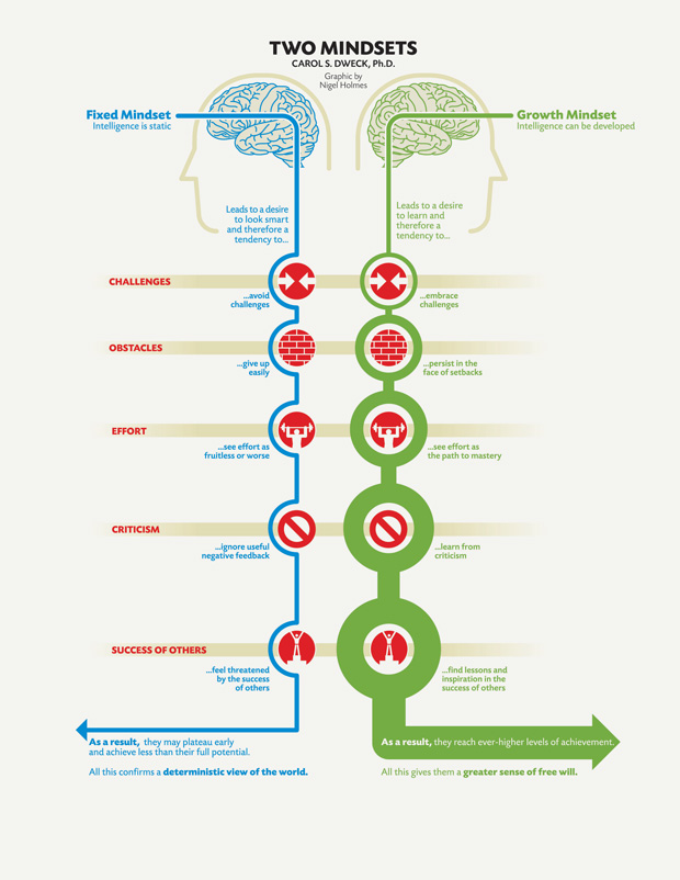 What is a Growth Mindset? | Visual.ly
