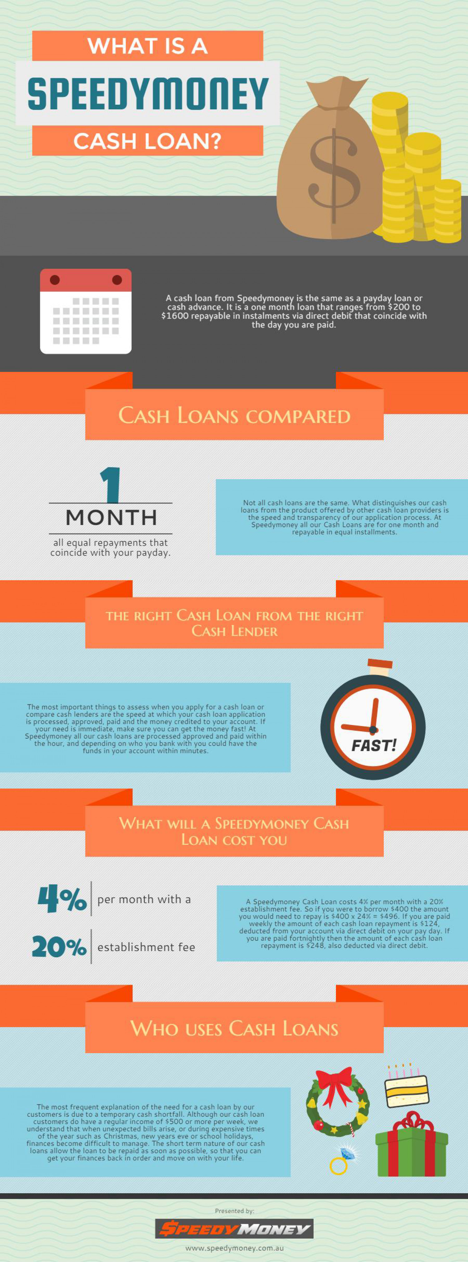 What is a Speedymoney Cash Loan- Infographic