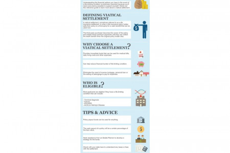 What Is A Viatical Settlement? Infographic