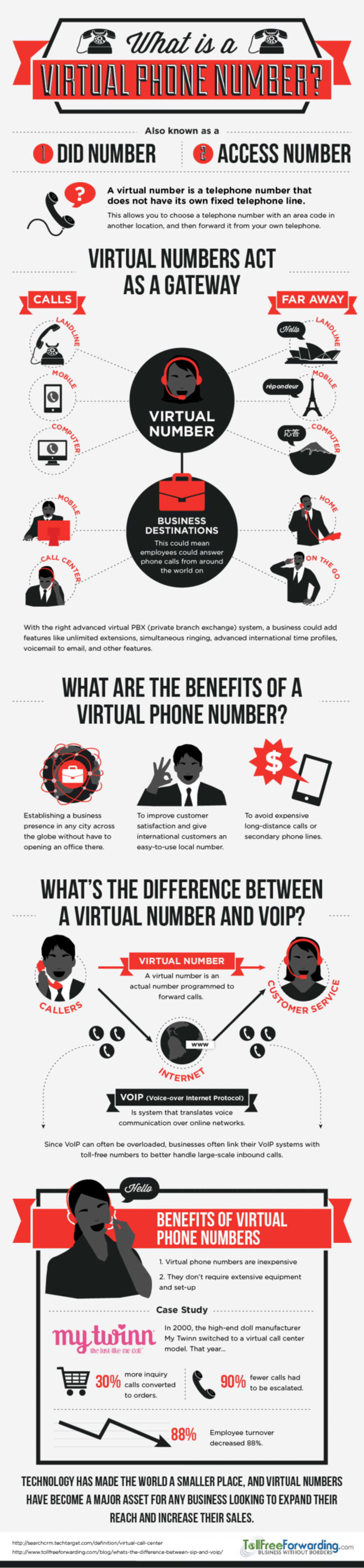 What Is a Virtual Phone Number? Infographic