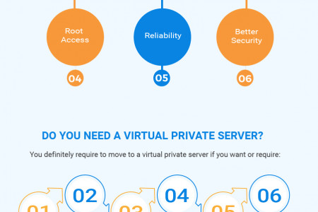 What is a Virtual Private Server (VPS): A Complete Guide Infographic