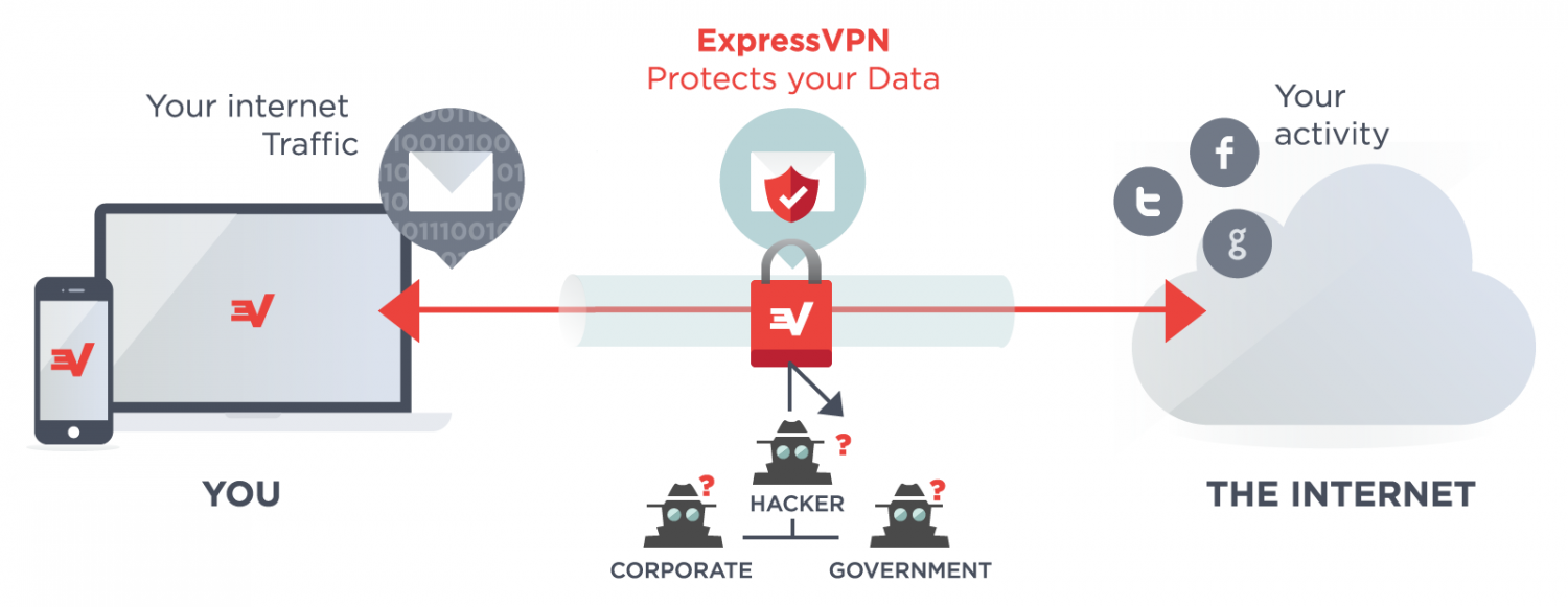 Express vpn serial key 2014 stjohnsbh org uk