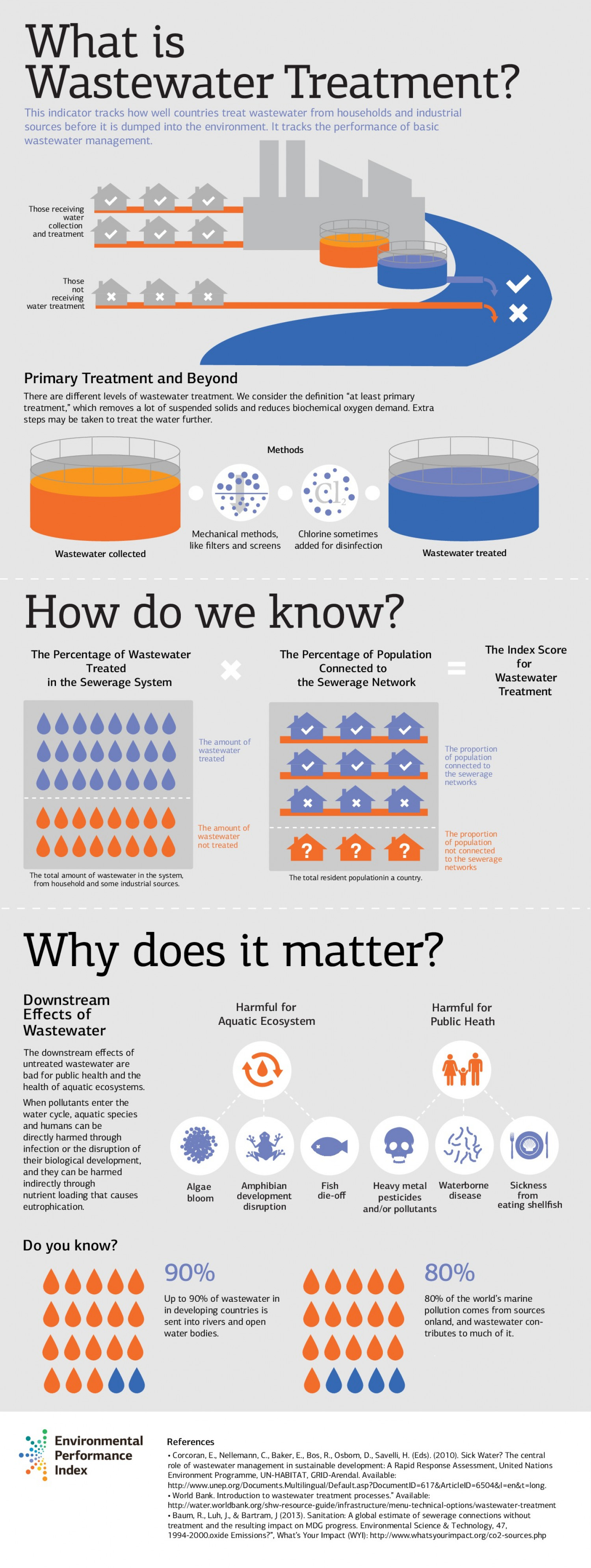 What is a Wastewater Treatment Indicator? Infographic
