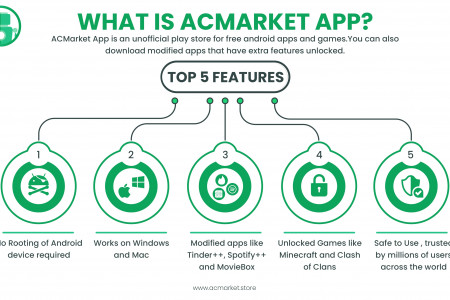What is AC Market App? Infographic