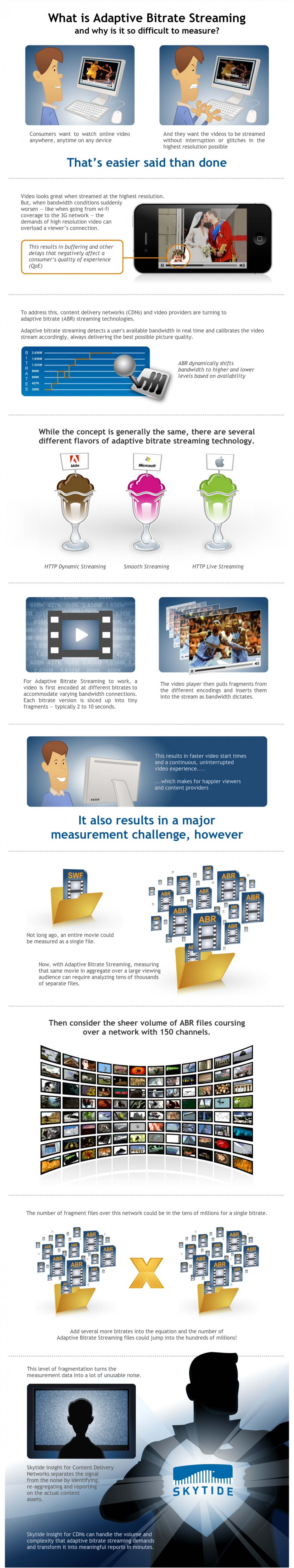 What is Adaptive Bitrate Steaming? Infographic