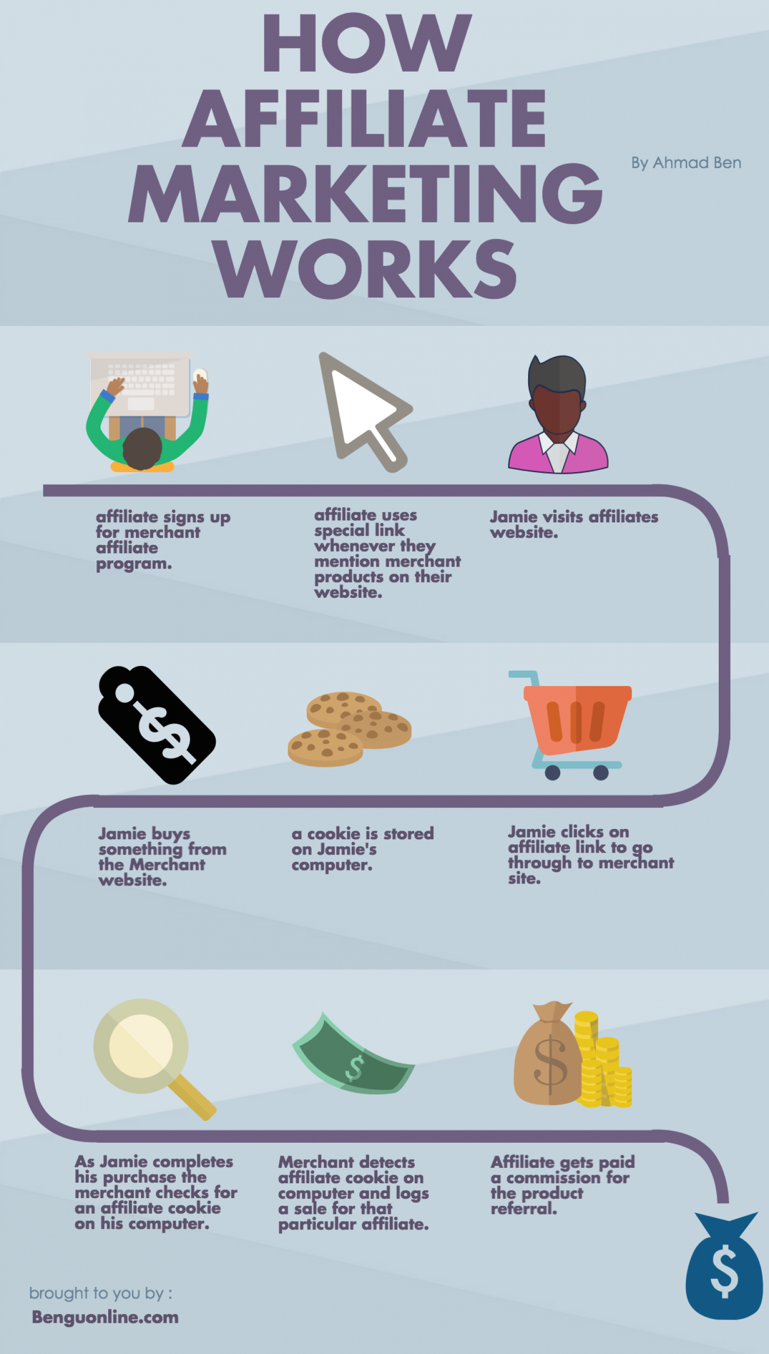 What is affiliate marketing?  Infographic