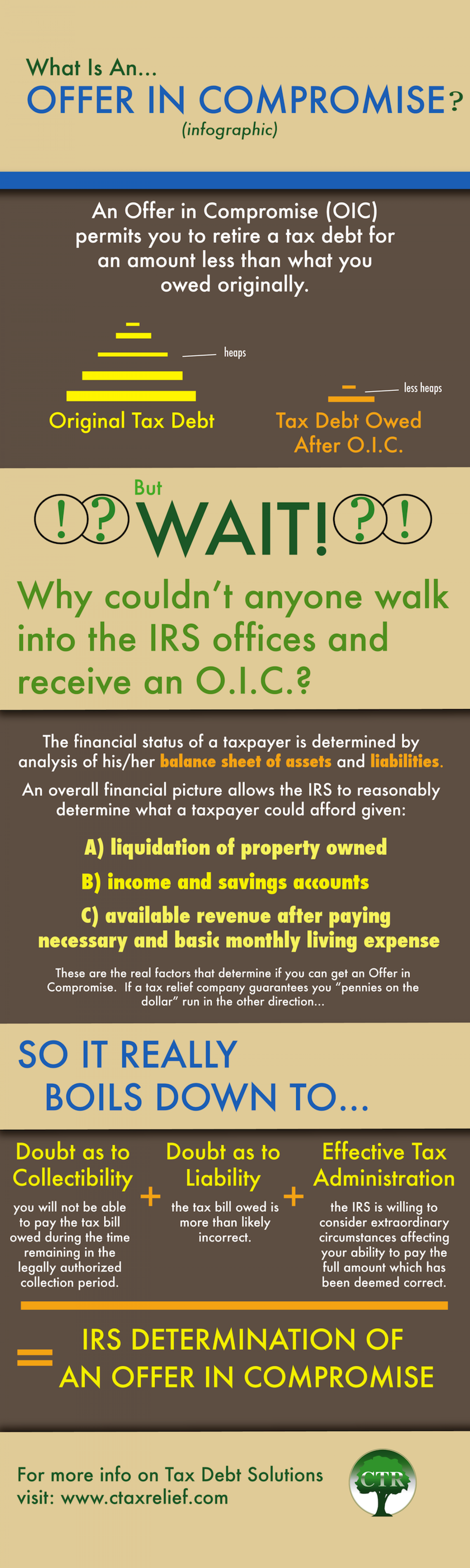 WHAT IS AN OFFER IN COMPROMISE? Infographic