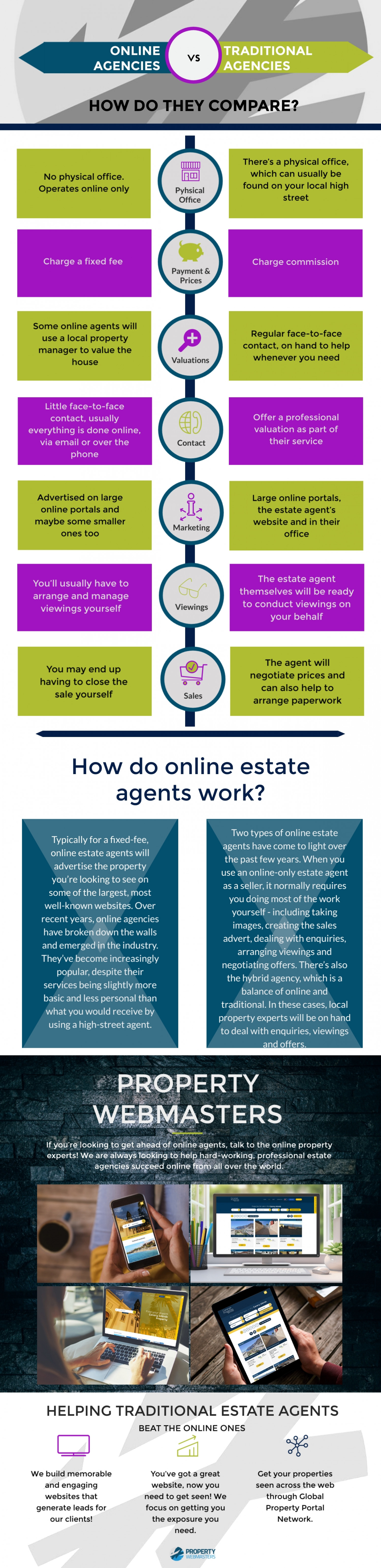 What is an Online Estate Agent? Infographic