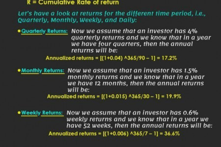 What is Annualized Return Infographic
