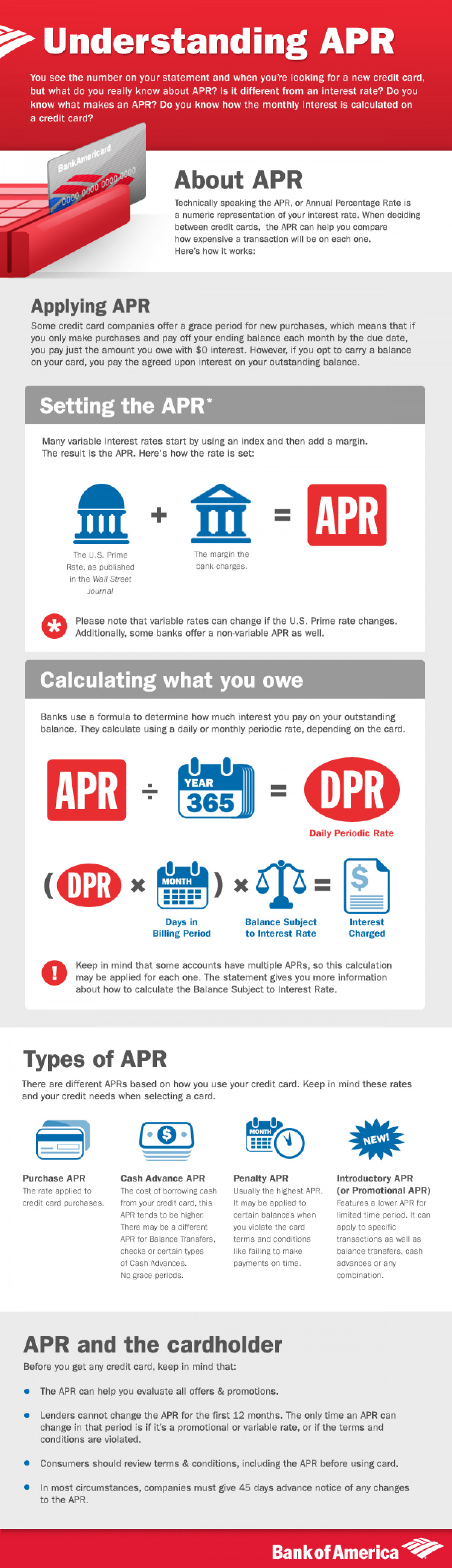 What is APR?  Infographic