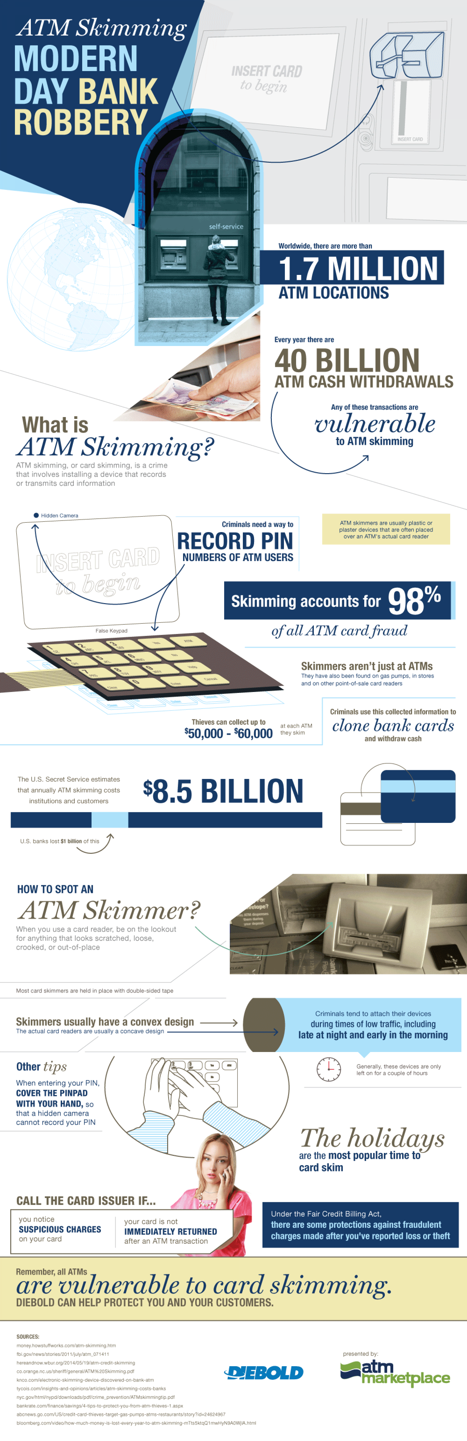 What Is ATM Skimming? Infographic