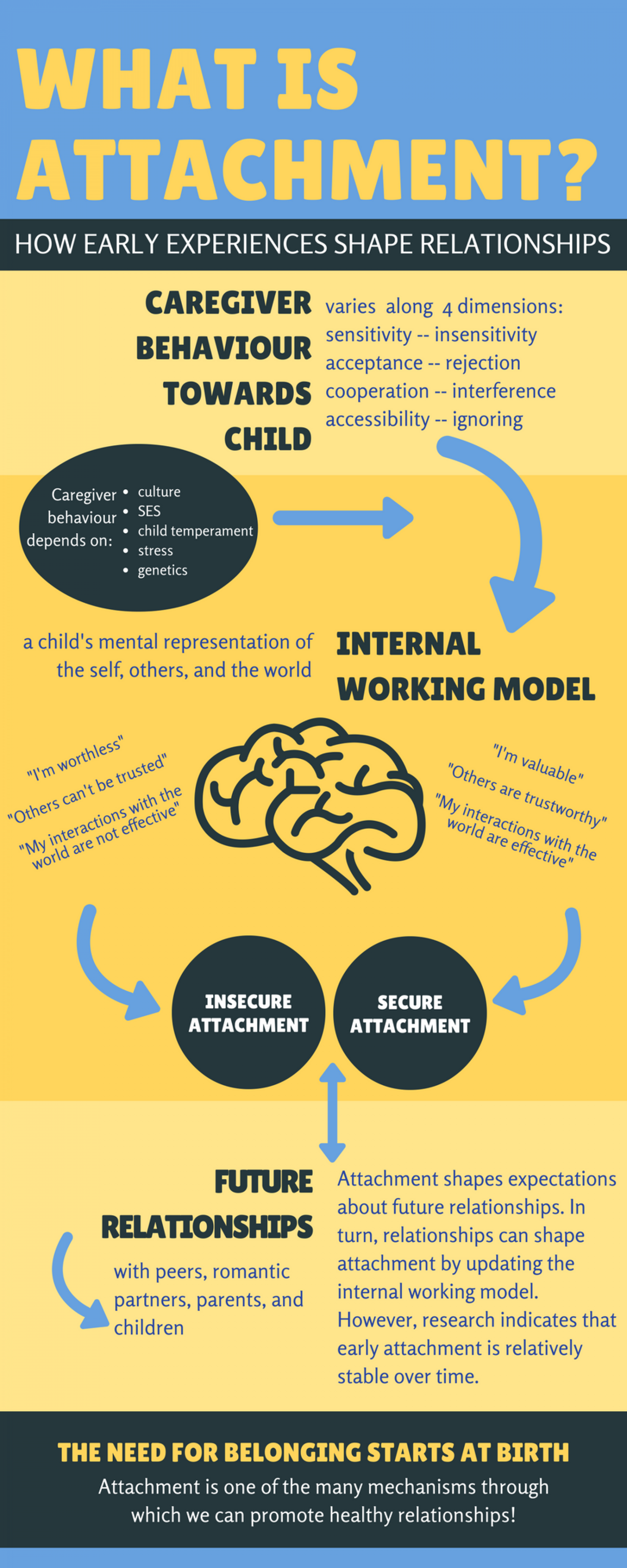 What is attachment? Infographic